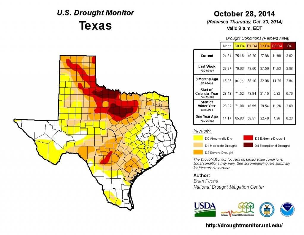 Drought Monitor for North Texas as of 10/28/14.