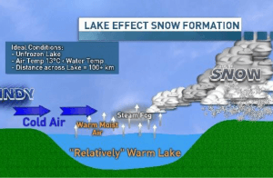 Lake effect snow formation illustration