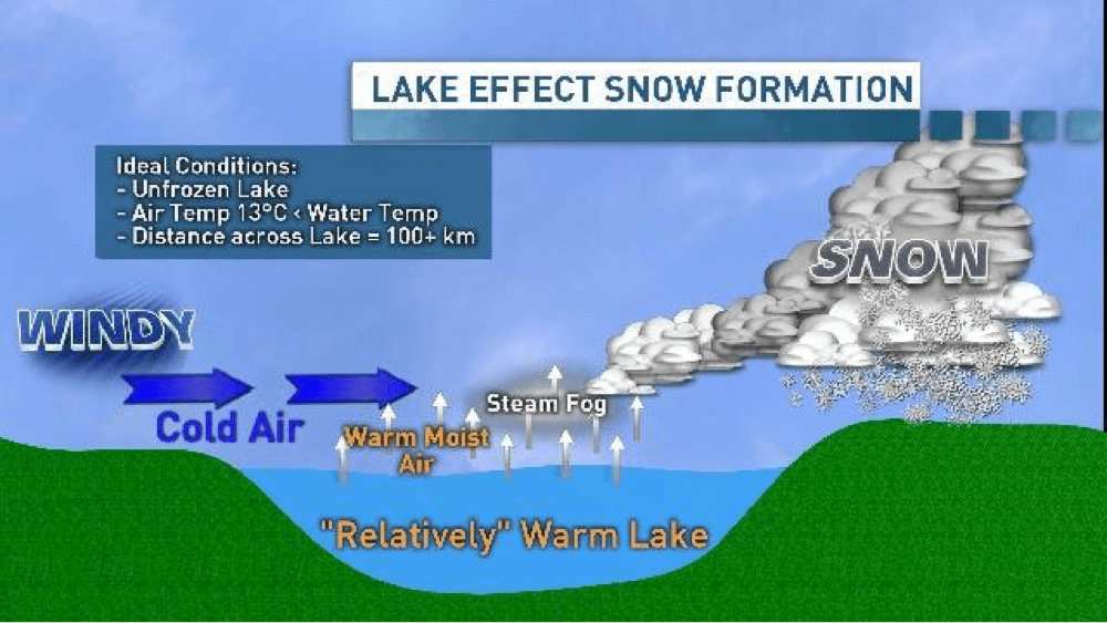 Lake effect snow formation illustration