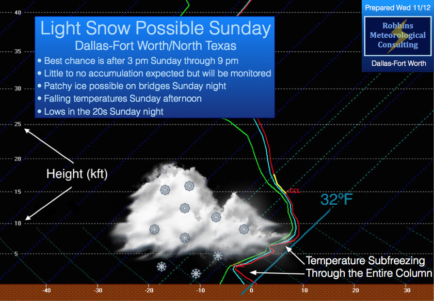 Thermodynamic profile valid at 6 pm Sunday