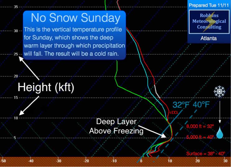 Vertical thermodynamic profile for Sunday, November 16