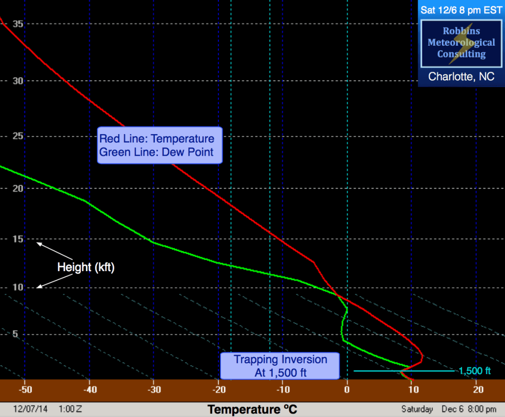 8 pm EST (12/6/14) thermodynamic profile on a Stüve Diagram.