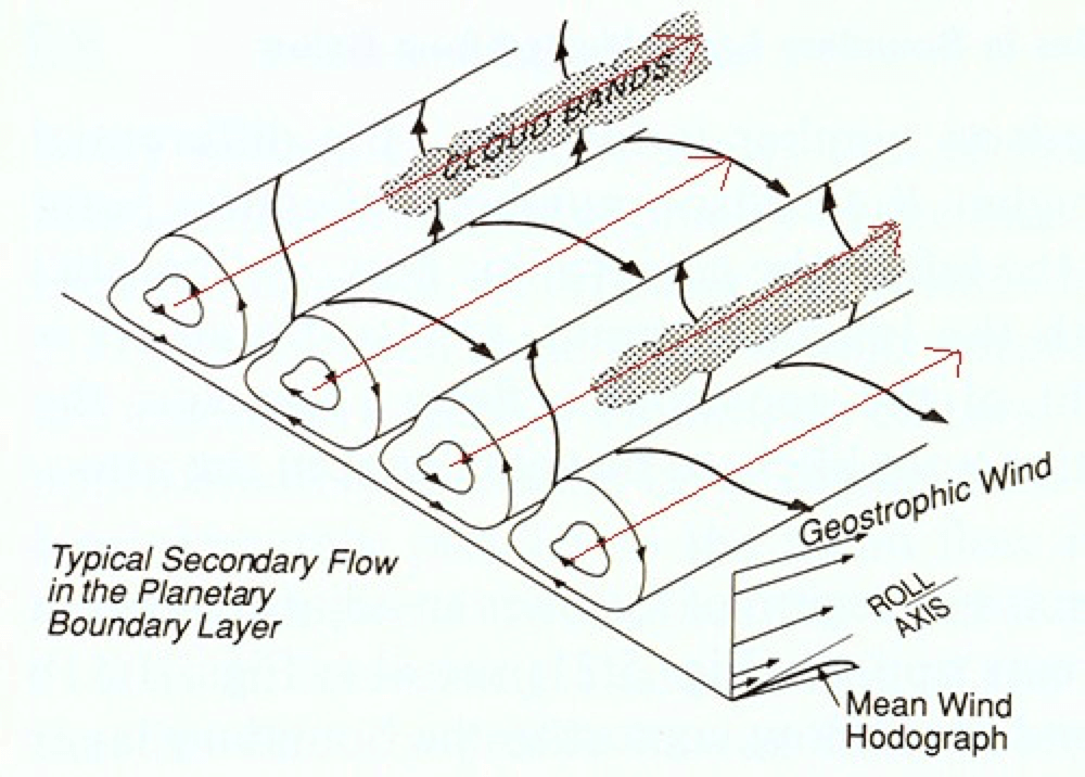 Schematic of the evolution of Horizontal Convective Rolls (source: tornado.sfsu.edu)