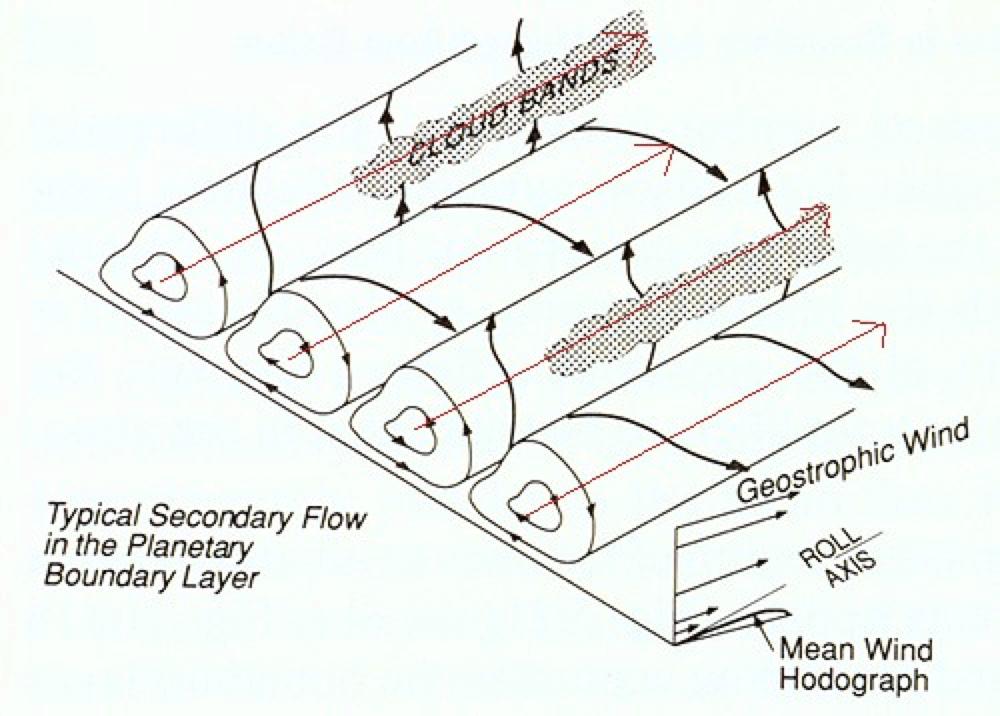Schematic of the evolution of Horizontal Convective Rolls (source: tornado.sfsu.edu)