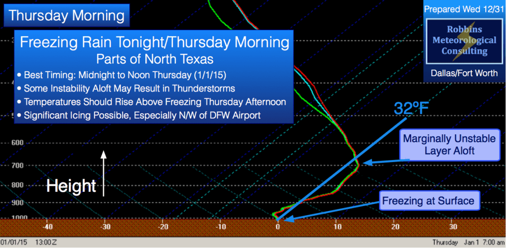 Forecast sounding for 7 am CST Thursday (January 1), indicating instability aloft. This could lead to thunderstorms, with heavy rainfall.