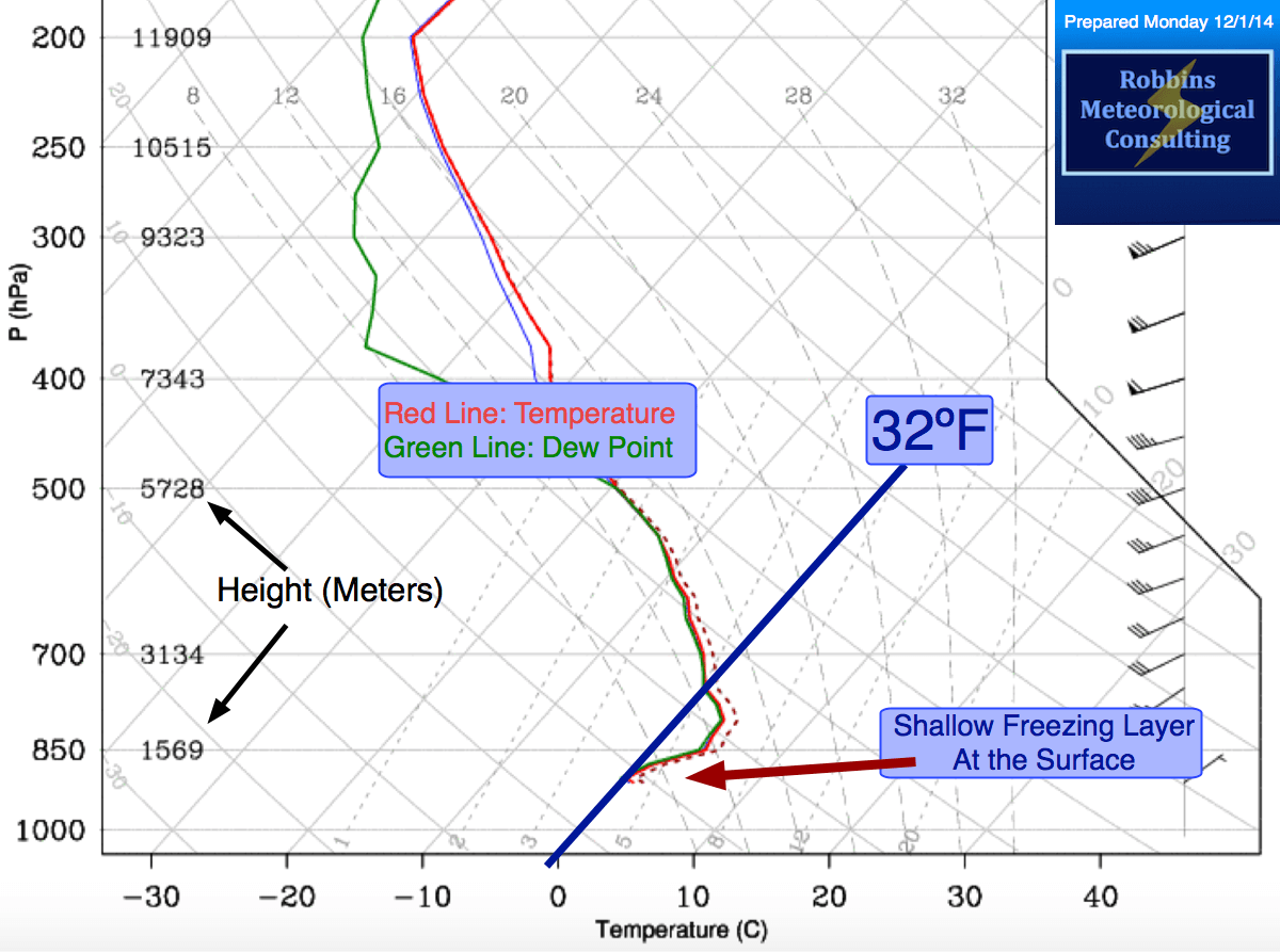 Forecast Sounding 1 AM EST (Tuesday December 2, 2014)