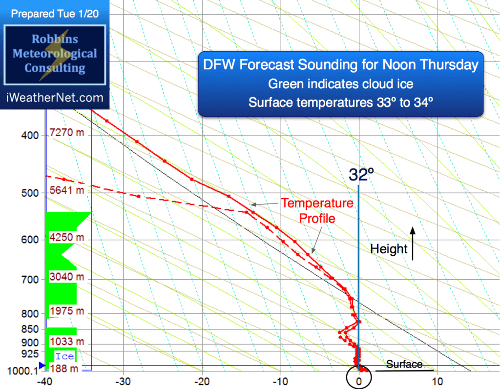 Forecast sounding for noon Thursday (1/22/15) at DFW (NAM)