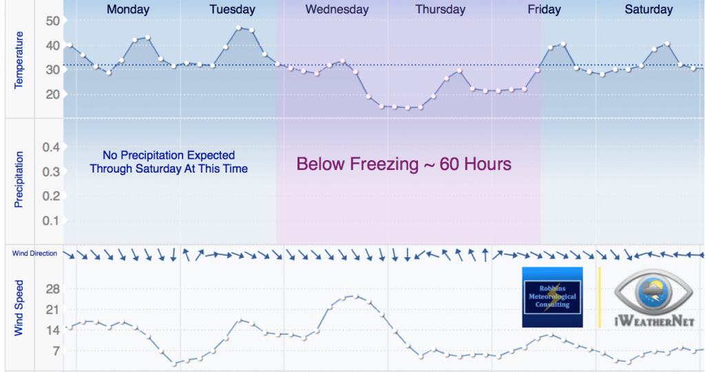 Temperature trend (meteogram) for Monday through Saturday.