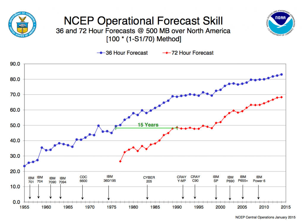 NCEP operational forecast skill, 1955 through 2014.