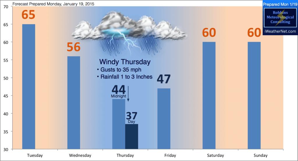 Forecast prepared Monday, January 19, 2015