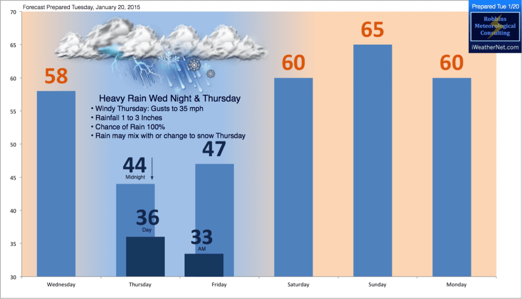 Forecast for D/FW prepared Tuesday, January 20, 2015