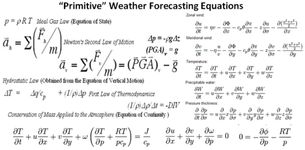 "The ""primitive"" weather forecast equations"
