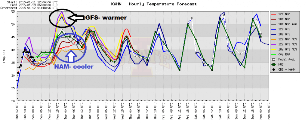 Weather models sometimes have a difficult time with predicting temperatures in CAD events.