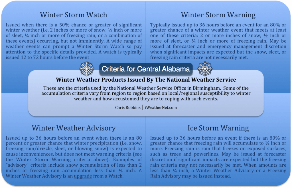 Birmingham's Winter Storm and Ice Storm Criteria (Central Alabama)