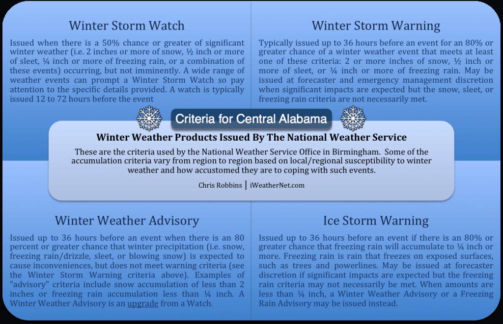 Birmingham's Winter Storm and Ice Storm Criteria (Central Alabama)