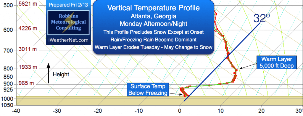 Model-simulated vertical thermodynamic profile for Atlanta Monday afternoon/night (2/16)