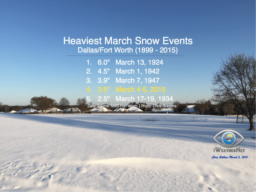 heaviest-snow-march-dfw-FB