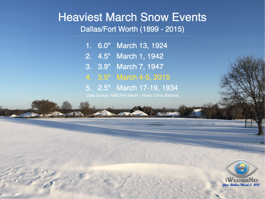 Top 5 March Snowstorms for Dallas/Fort Worth (DFW) 1899 through 2015