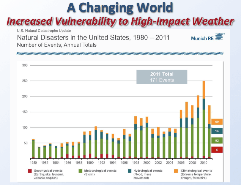Studies show that an growing/expanding population is at a greater risk from weather extremes