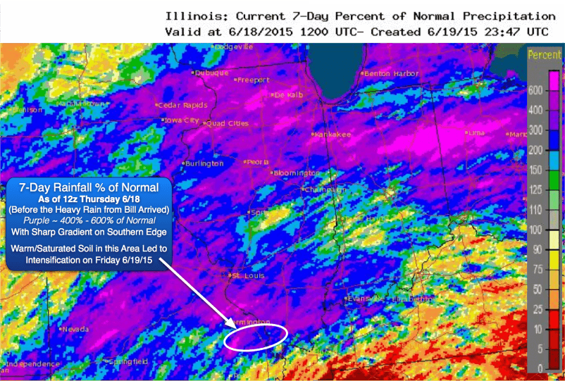7-Day Rainfall % of Normal (As of 12z Thursday 6/18, Before the Heavy Rain from Bill Arrived. Purple ~ 400% - 600% of Normal With Sharp Gradient on Southern Edge. Warm/Saturated Soil in this Area Led to Intensification on Friday 6/19/15
