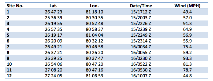 Table 1. SFWMD Anemometer Gust Reports