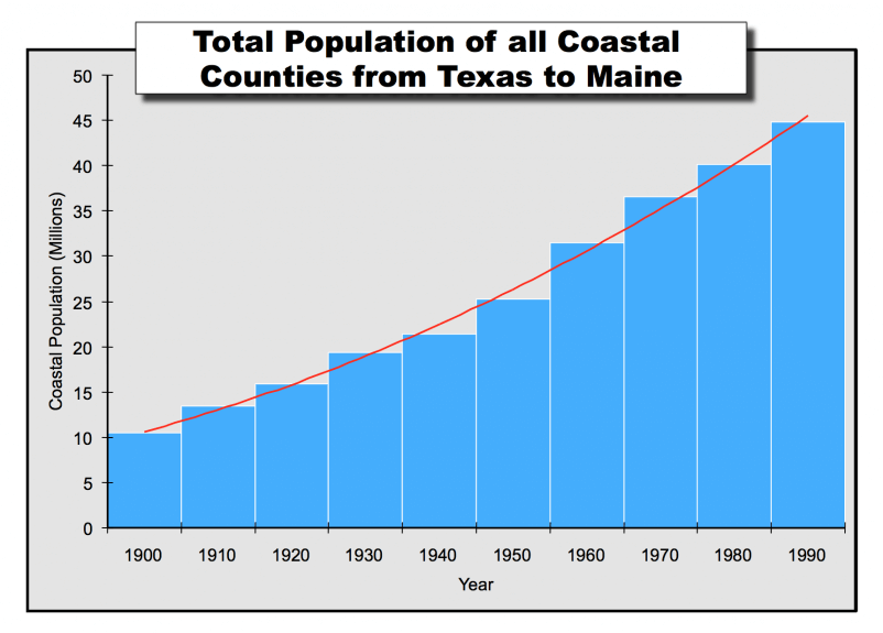 Figure 2. Total population of all coastal counties from Texas to Maine.