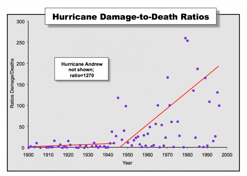 Figure 4. Hurricane damage-to-death ratios computed for each year 1900 to 1996. Linear regression lines are superimposed for the period 1900-1942 and 1943-1996. The break was made to correspond to the establishment of air reconnaissance in 1943.