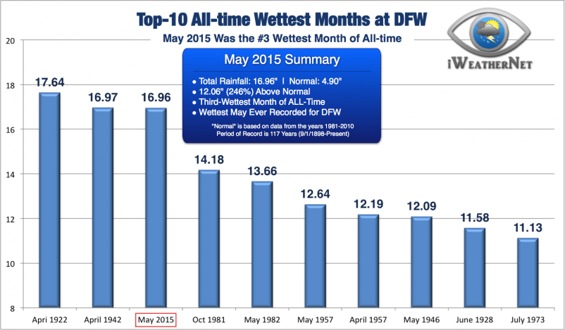 In addition to being the wettest May on record, it was also the third-wettest month of all-time (of any month dating back 117 years)
