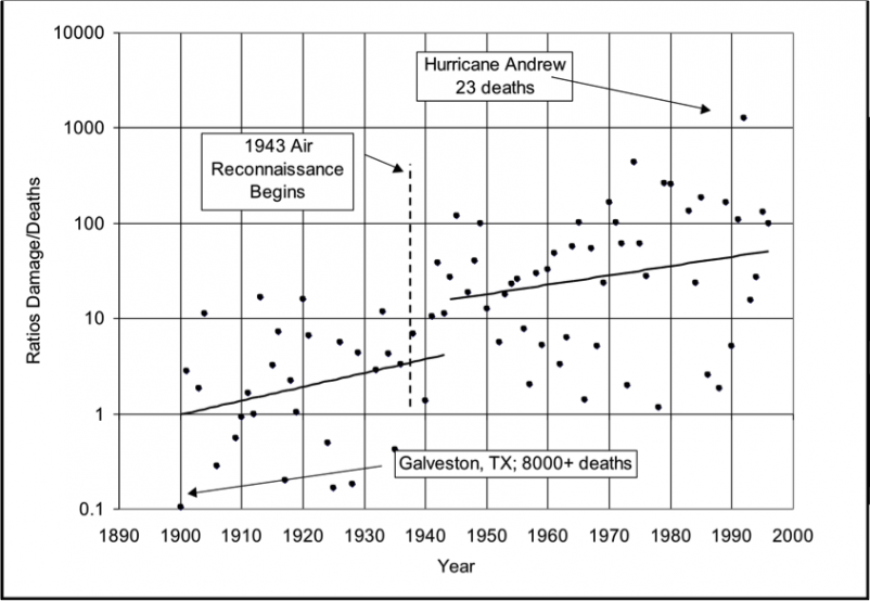 Figure 5. Same as Figure 4 except converted to logarithmic scale with exponential regression lines superimposed.
