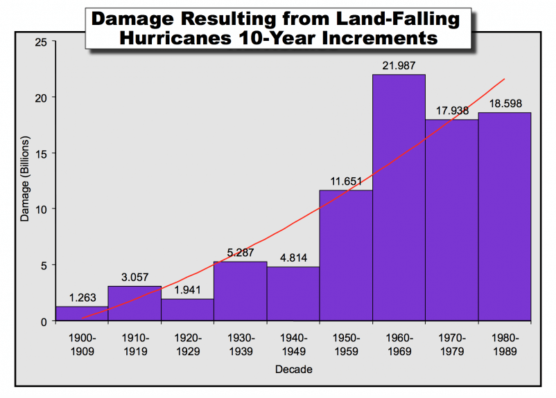 Figure 1. Total hurricane damage in 10-year increments