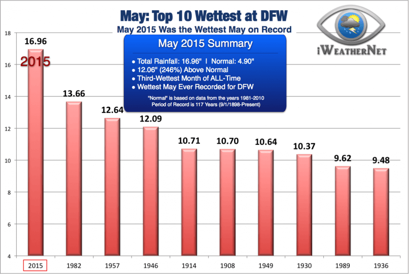 The total rainfall at DFW shattered the previous monthly record for May by 3.3 inches... that's 24 percent!