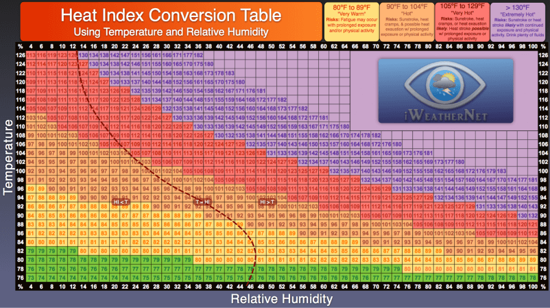 Heat Index Chart That Uses Relative Humidity Instead Of Dew Point