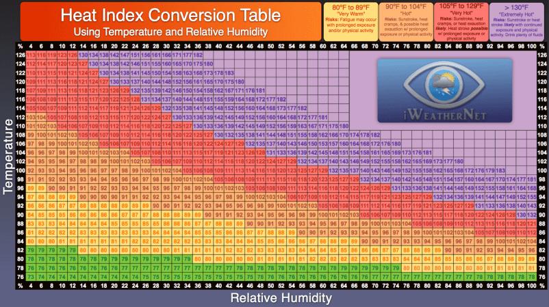 Dfw Heat Index Amp The Heat Advisory Criteria For North