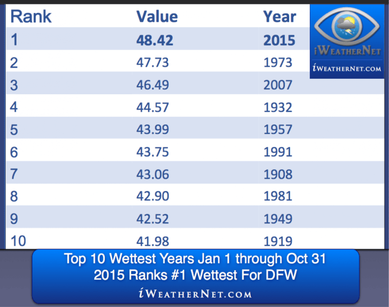 Year to date, 2015 is the wettest year on record for the Jan 1 through Oct 31 period.