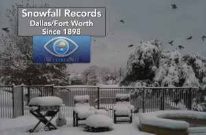 Snowfall records for every year since records began