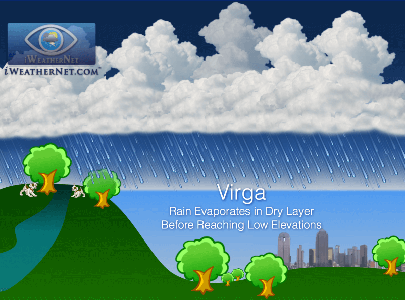 What is virga?