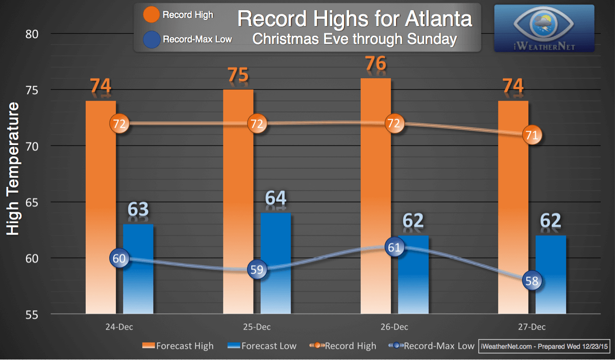 Record-warm weather for Christmas weekend 2015 in Atlanta, Georgia ...