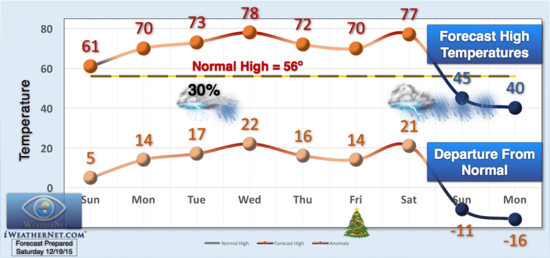 unseasonably-warm-christmas-2015-in-texas