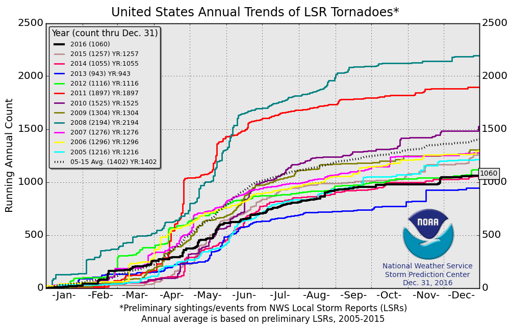 US Tornadoes For Slightly Below Climatological Frequency - Average us tornado map national weather service