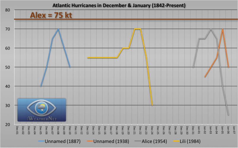 dec-jan-hurricanes-atlantic