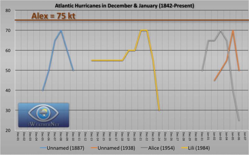 dec-jan-hurricanes-atlantic