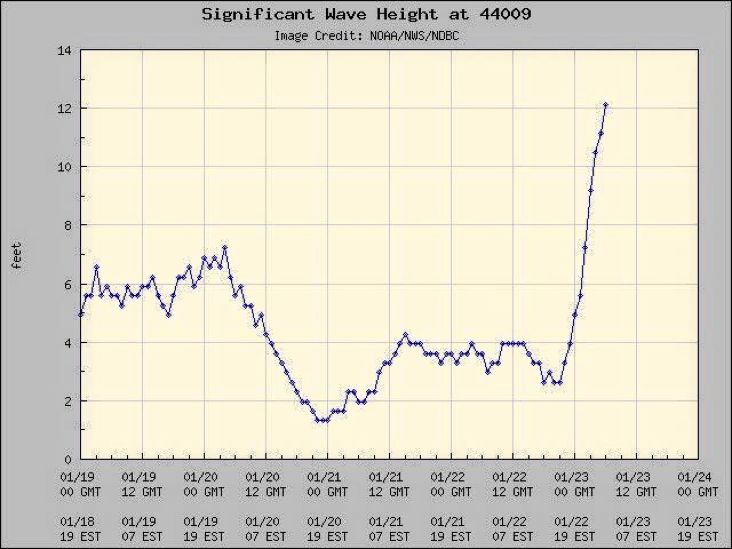 wave-height-buoy-44009-jan-23-2016