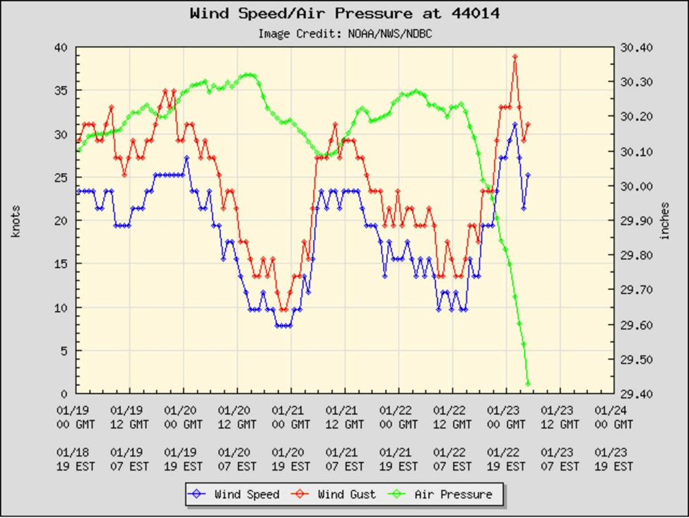 wind-speeds-buoy-44014-blizzard-2016