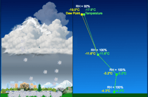 What determines if snow, sleet, or rain will form?