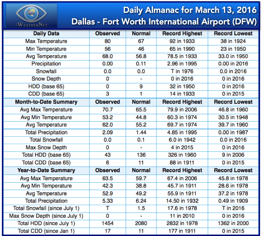Daily Almanac for March 13, 2016 Dallas - Fort Worth International Airport (DFW)