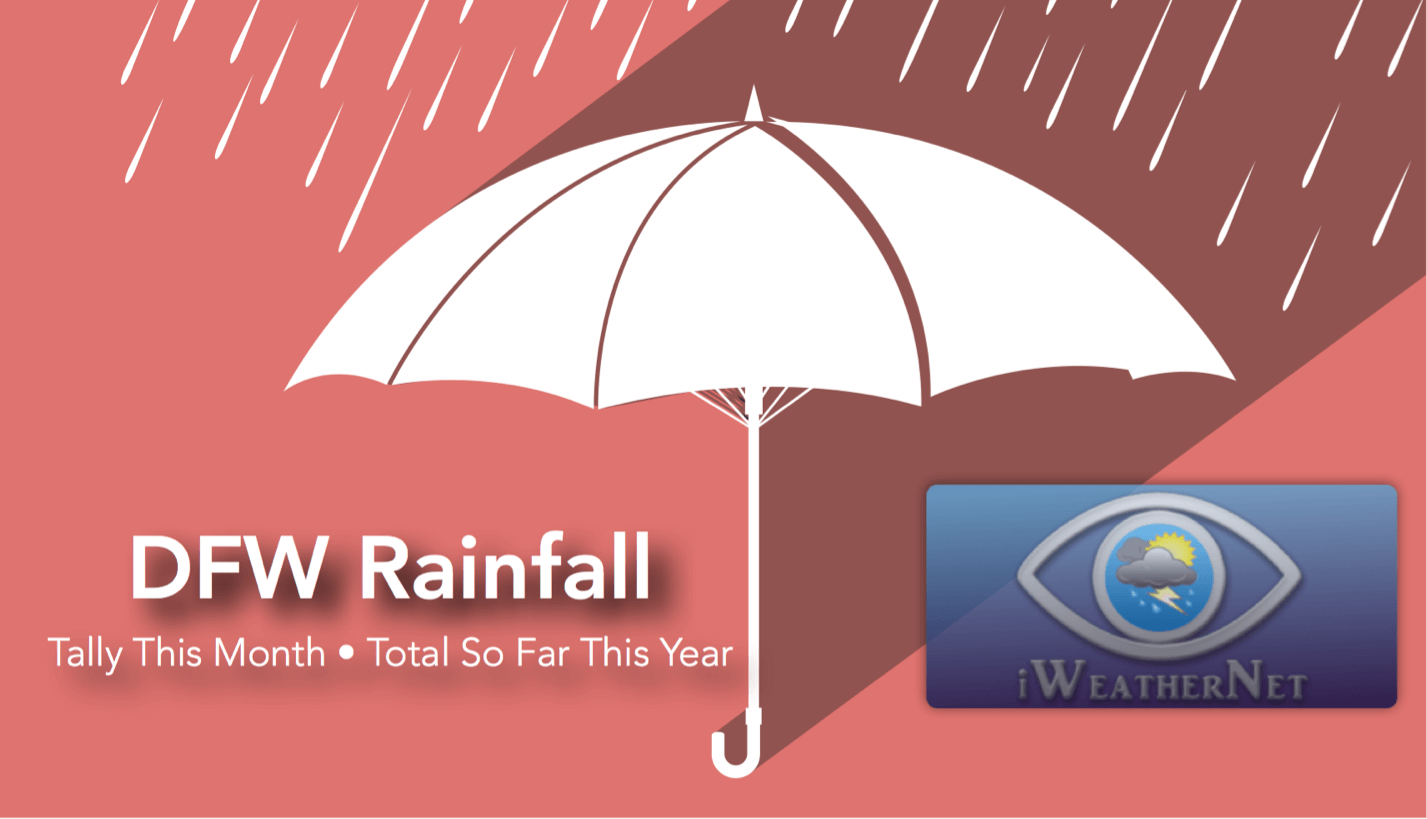 Dfw Total Rainfall This Year Amp So Far This Month Iweathernet