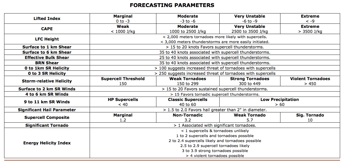 Forecast parameters for severe convection