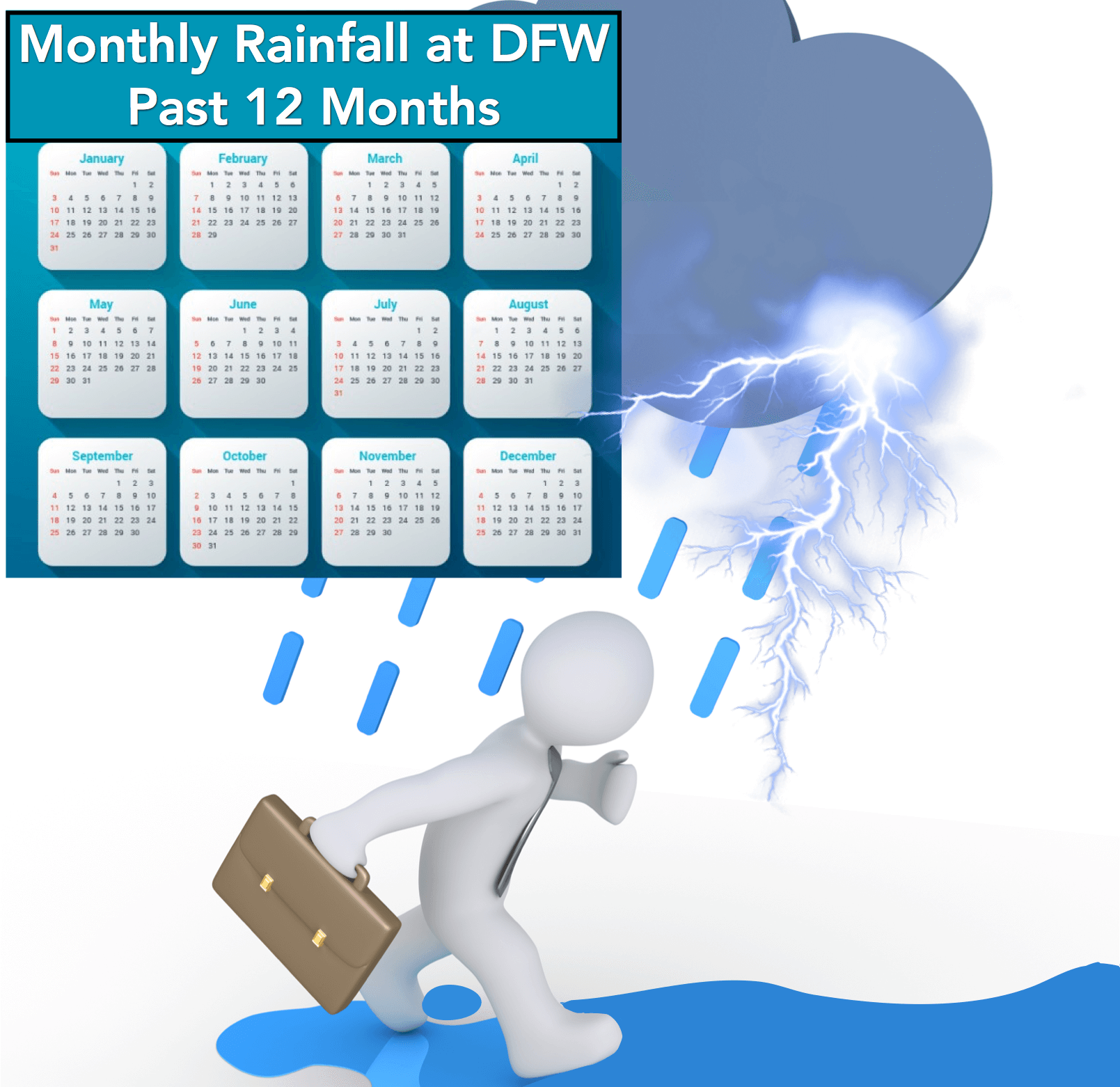 Rainfall data at DFW for the past 12 months, each month