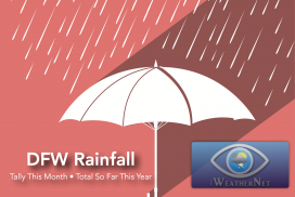 DFW total rainfall this year & so far this month
