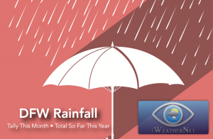 Rainfall at DFW this month and total so far this year